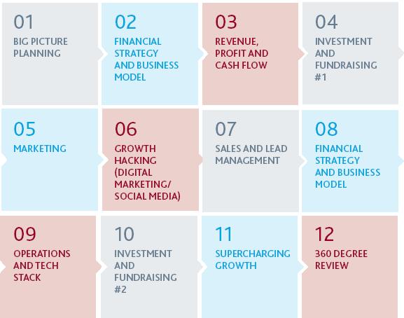 12 Startup topics