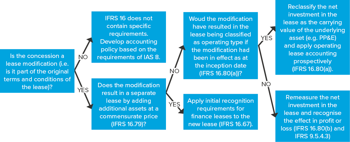 IFRB 2020 12 Implications of COVID-19 for Lessors IFRS 16