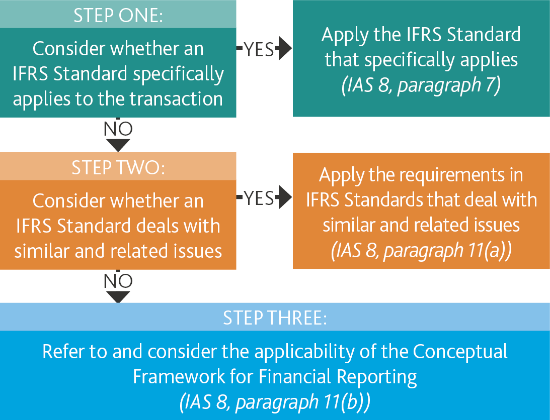 Guide to Selecting and Applying Accounting Policies – IAS 8
