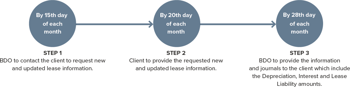 BDO Lease Management Services on-going process