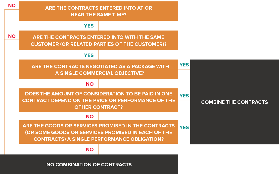 Deciding whether multiple contracts need to be combined