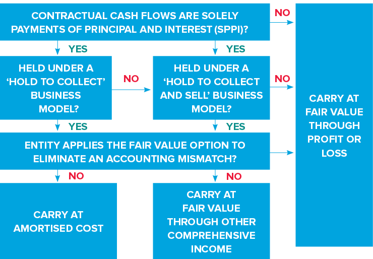 How non-equity financial assets are classified under IFRS 9