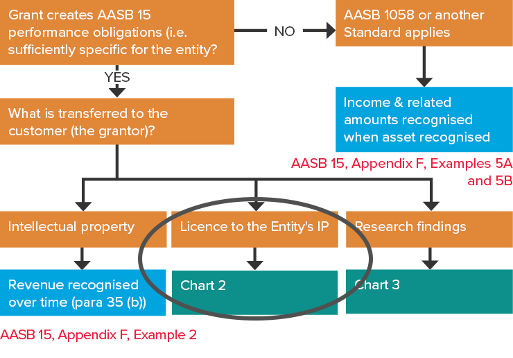 Aasb 15 examples