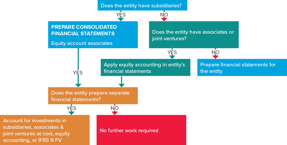 How are associates accounted for?